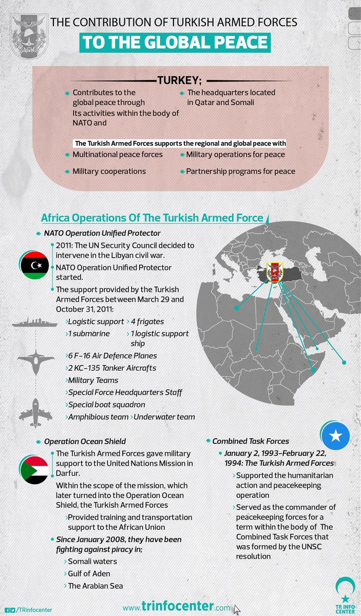 The contribution of the Turkish Armed Forces to the